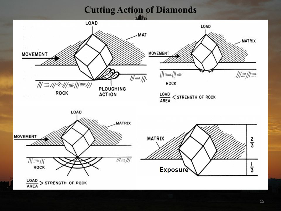 15 Cutting Action of Diamonds