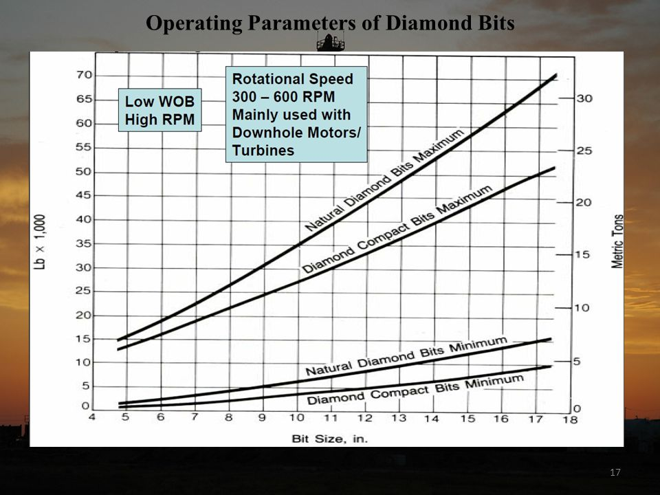 17 Operating Parameters of Diamond Bits