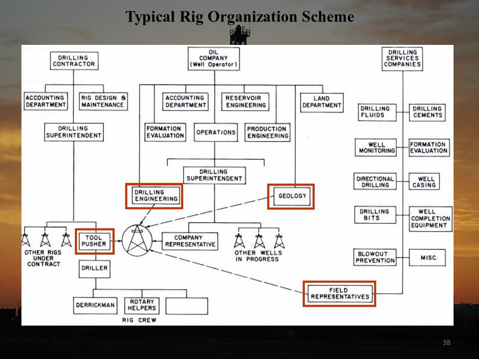 38 Typical Rig Organization Scheme