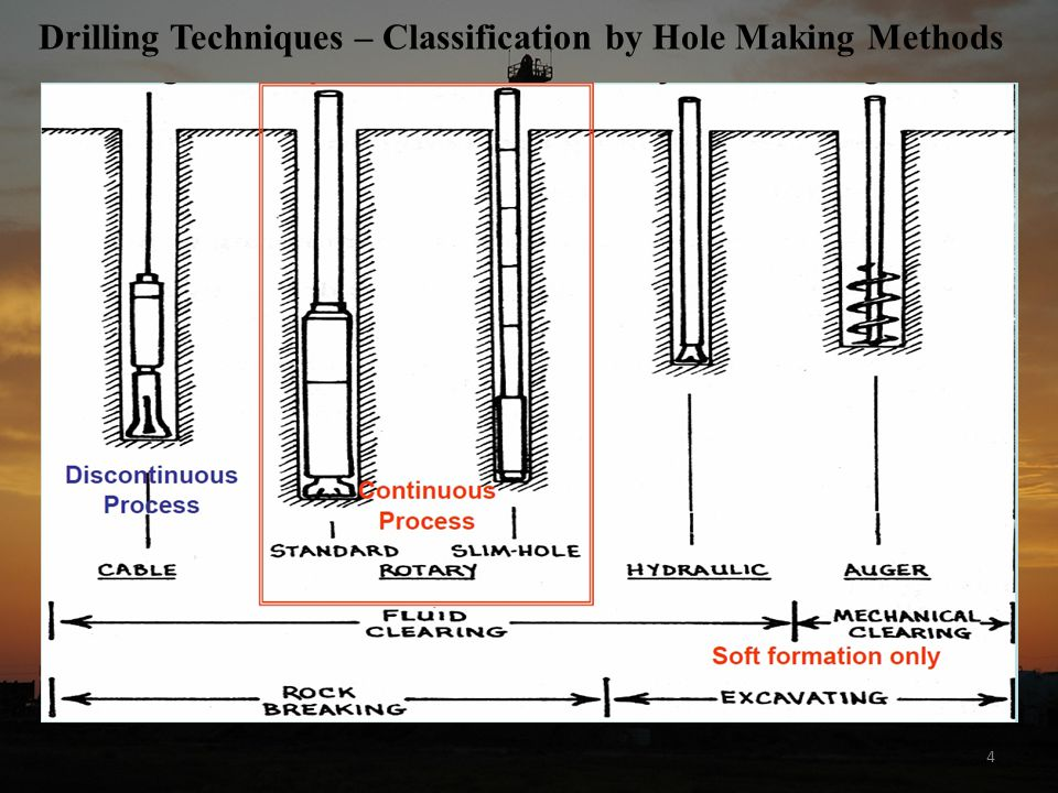 5 Principles of Drilling Techniques – Percussion Cabel Tool Drilling very old drilling technique (applied more than 2000 years ago by the Chinese) 2 Phase Technique (discontinuous) Phase 1: Rock Drilling free falling bit strikes the bottom with a heavy blow – repeated lifting and dropping makes the bit drill Phase 2: Removal of Cuttings interruption of drilling to remove cuttings by bailing suitable only for hard rock total efficiency of drilling process is fairly low