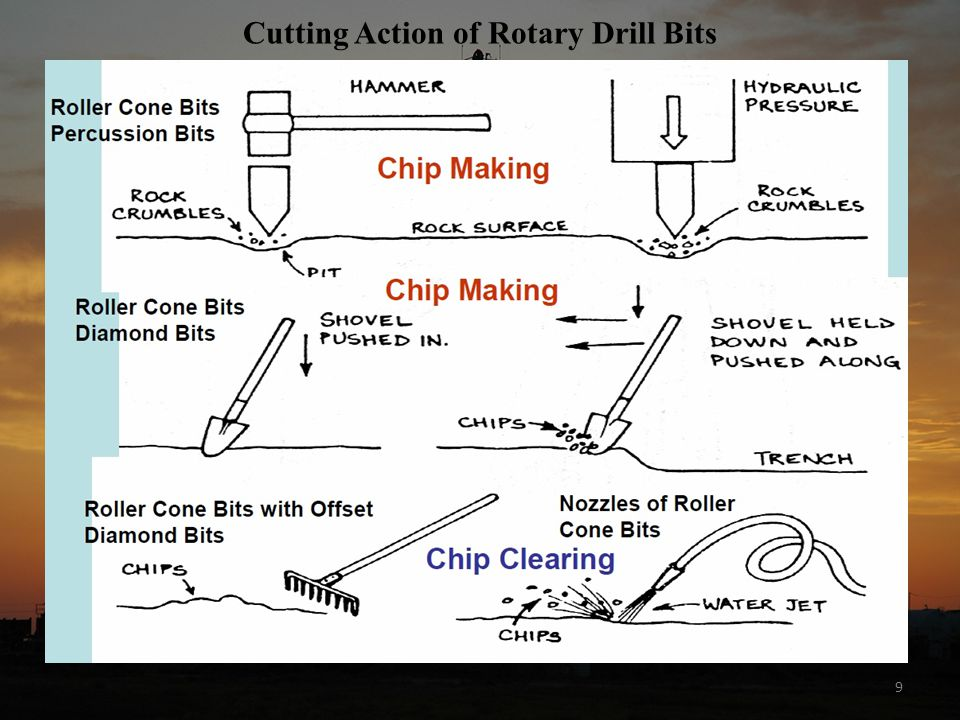 10 Cutting Action of Rotary Drill Bits Cones of Roller Bits do only roll on the bottom but always Slide, Tear and Gouge Offset of cones increases Sliding, Tearing, Gouging action