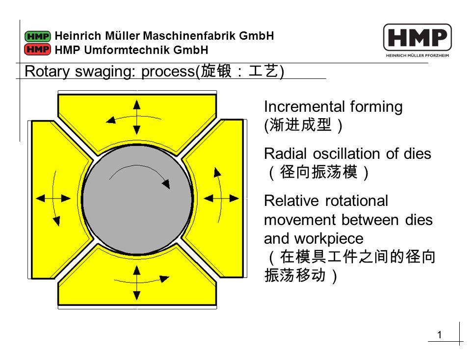11 Heinrich Müller Maschinenfabrik GmbH HMP Umformtechnik GmbH Incremental forming ( 渐进成型) Radial oscillation of dies (径向振荡模) Relative rotational movement between dies and workpiece (在模具工件之间的径向 振荡移动) Rotary swaging: process( 旋锻:工艺 )