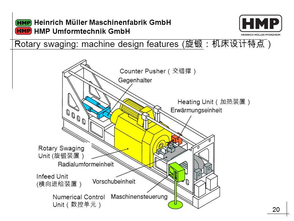 20 Heinrich Müller Maschinenfabrik GmbH HMP Umformtechnik GmbH Rotary swaging: machine design features ( 旋锻:机床设计特点) Counter Pusher (交错撑) Heating Unit (加热装置) Numerical Control Unit (数控单元) Infeed Unit ( 横向进给装置) Rotary Swaging Unit ( 旋锻装置)