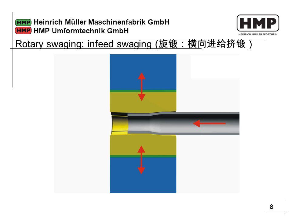 88 Heinrich Müller Maschinenfabrik GmbH HMP Umformtechnik GmbH Rotary swaging: infeed swaging ( 旋锻:横向进给挤锻)