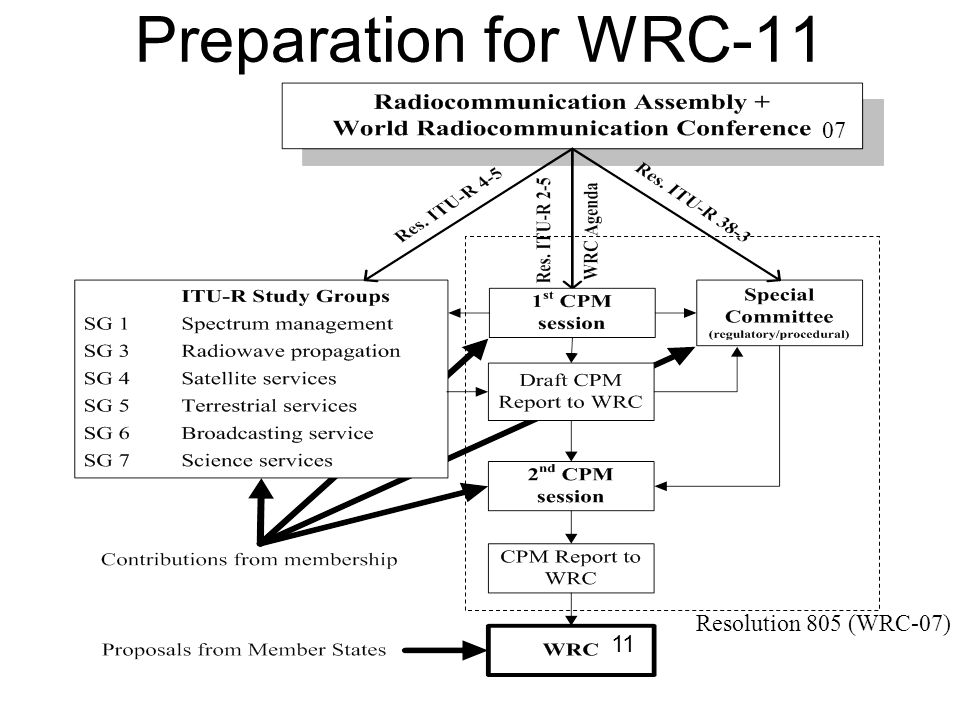Preparation for WRC-11 Resolution 805 (WRC-07) 07 11