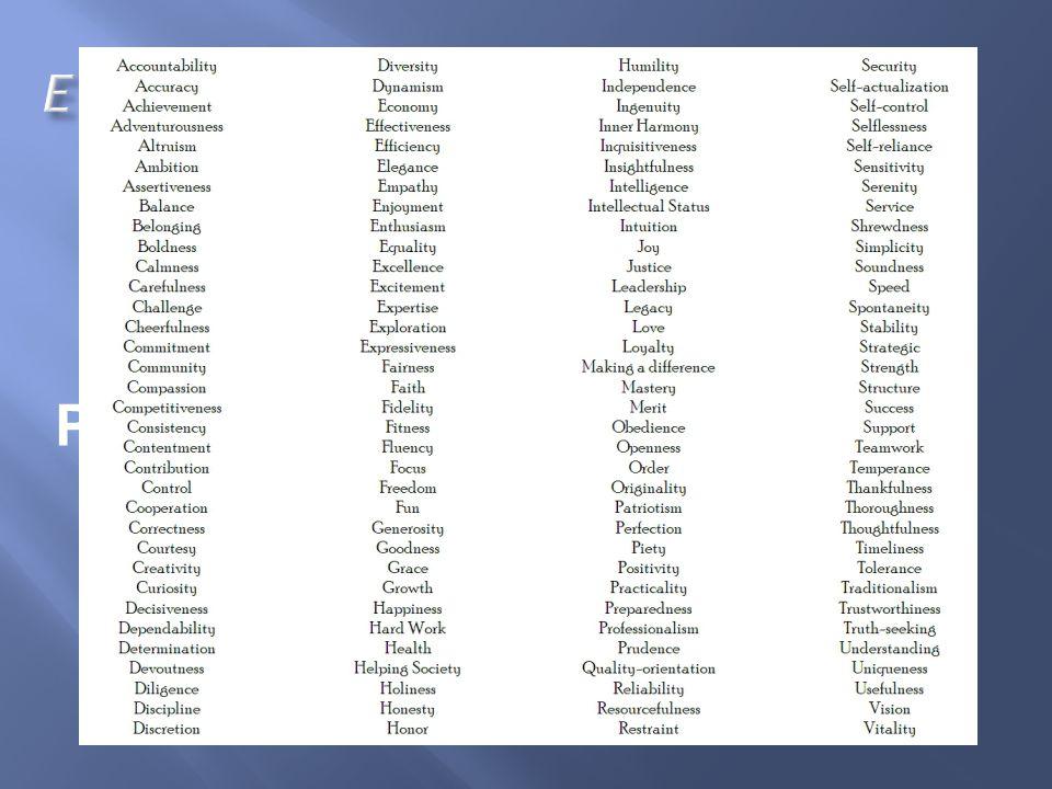 M (otivation) passion + values + personality + interests (passion + valeurs + personnalité + interets) Passion : the (le jeu du) souvenir game Identify your values (identifier vos valeurs) Know your Personality (connaitre sa personnalité) Identify your Interests (identifier vos interets)