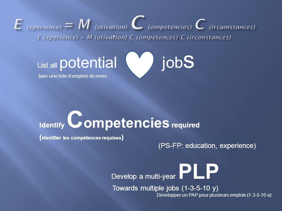 List all potential job s faire une liste d'emplois de reves Identify C ompetencies required ( identifier les compétences requises ) (PS-FP: education, experience) Develop a multi-year PLP Towards multiple jobs (1-3-5-10 y) Développer un PAP pour plusieurs emplois (1-3-5-10 a)