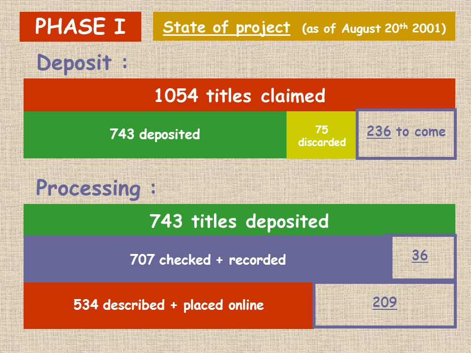 743 deposited 75 discarded State of project (as of August 20 th 2001) PHASE I 1054 titles claimed 743 titles deposited 707 checked + recorded 534 described + placed online 236 to come 36 209 Deposit : Processing :