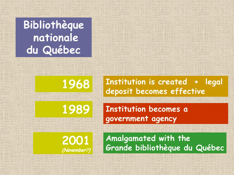 Bibliothèque nationale du Québec 1968 1989 2001 (November ) Amalgamated with the Grande bibliothèque du Québec Institution becomes a government agency Institution is created + legal deposit becomes effective