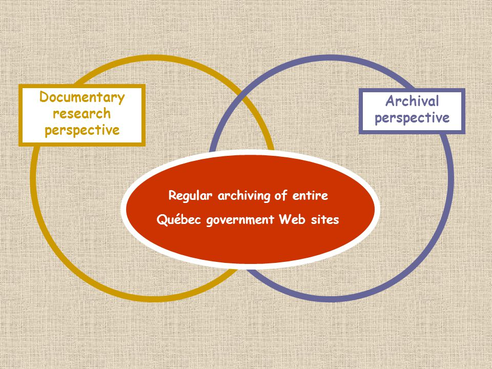 Documentary research perspective Archival perspective Regular archiving of entire Québec government Web sites