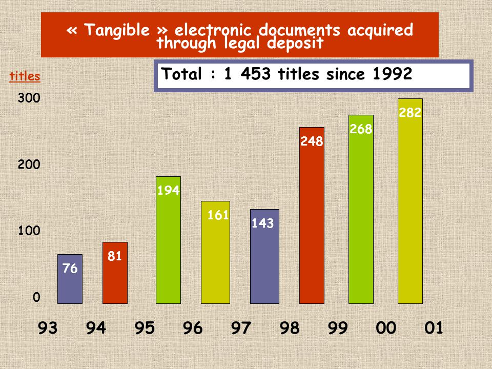 « Tangible » electronic documents acquired through legal deposit 93 94 95 96 97 98 99 00 01 titles 300 200 100 0 76 81 194 161 143 248 268 282 Total : 1 453 titles since 1992