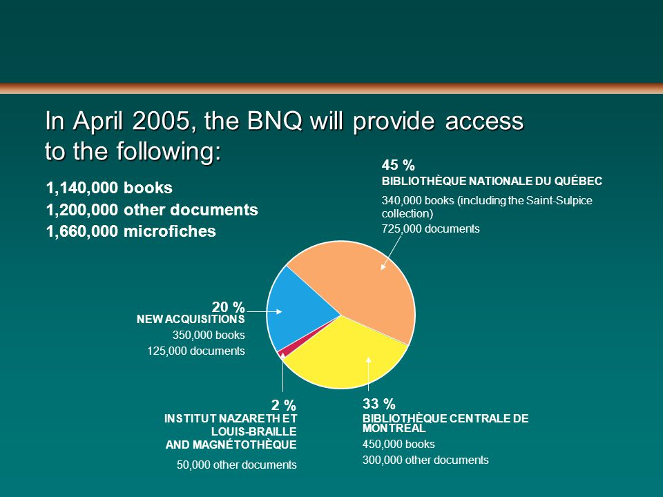 In April 2005, the BNQ will provide access to the following: 1,140,000 books 1,200,000 other documents 1,660,000 microfiches 2 % INSTITUT NAZARETH ET LOUIS-BRAILLE AND MAGNÉTOTHÈQUE 50,000 other documents 20 % NEW ACQUISITIONS 350,000 books 125,000 documents 45 % BIBLIOTHÈQUE NATIONALE DU QUÉBEC 340,000 books (including the Saint-Sulpice collection) 725,000 documents 33 % BIBLIOTHÈQUE CENTRALE DE MONTRÉAL 450,000 books 300,000 other documents
