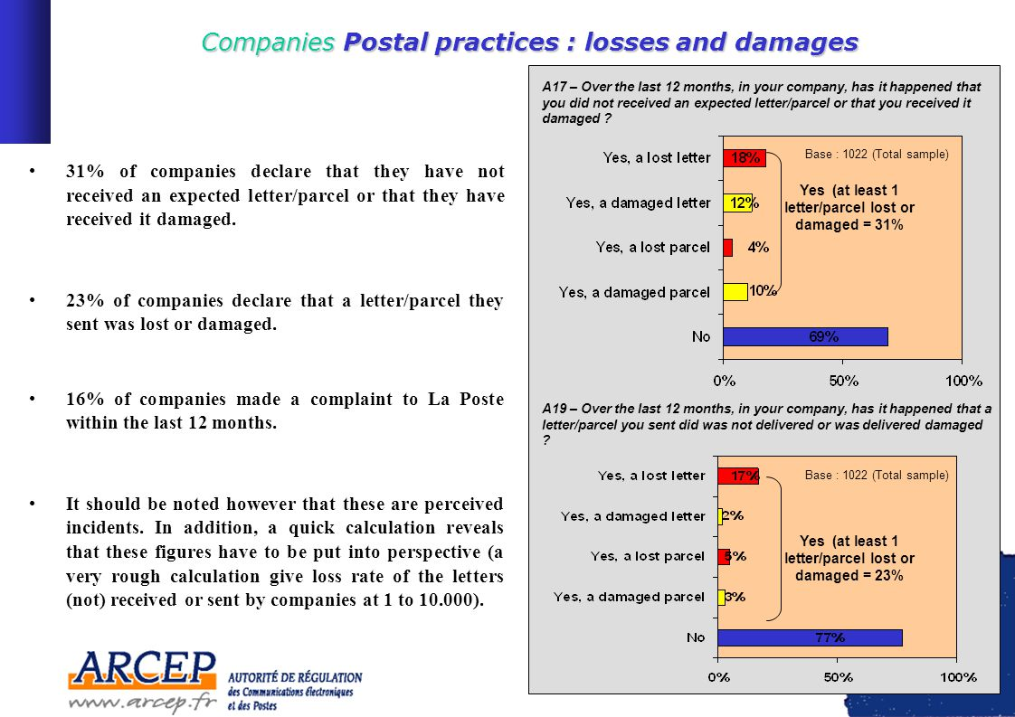 18 Companies Postal practices : losses and damages Companies Postal practices : losses and damages 31% of companies declare that they have not received an expected letter/parcel or that they have received it damaged.