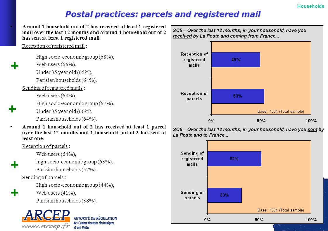7 Postal practices: parcels and registered mail Around 1 household out of 2 has received at least 1 registered mail over the last 12 months and around 1 household out of 2 has sent at least 1 registered mail.