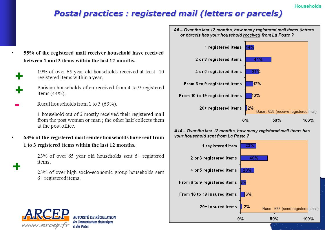 10 Web usersNon-web usersTotal Letter sending 100% Parcel sending 41%26%33% Registered mail sending 68%39%52% Letter reception 100% Parcel reception 64%44%53% Registered mail reception 66%36%49% Total100% … send more ordinary mail: –47% of web users households send mail at least once a week (others=39%).