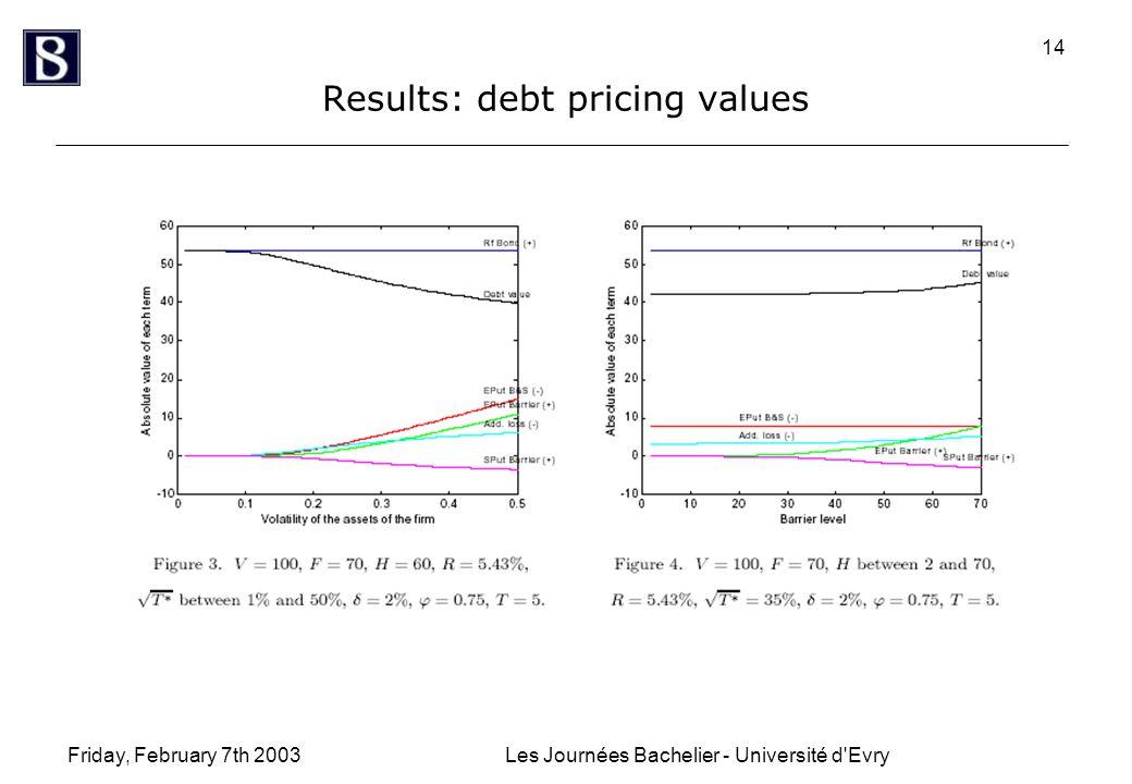 Friday, February 7th 2003Les Journées Bachelier - Université d'Evry 14 Results: debt pricing values