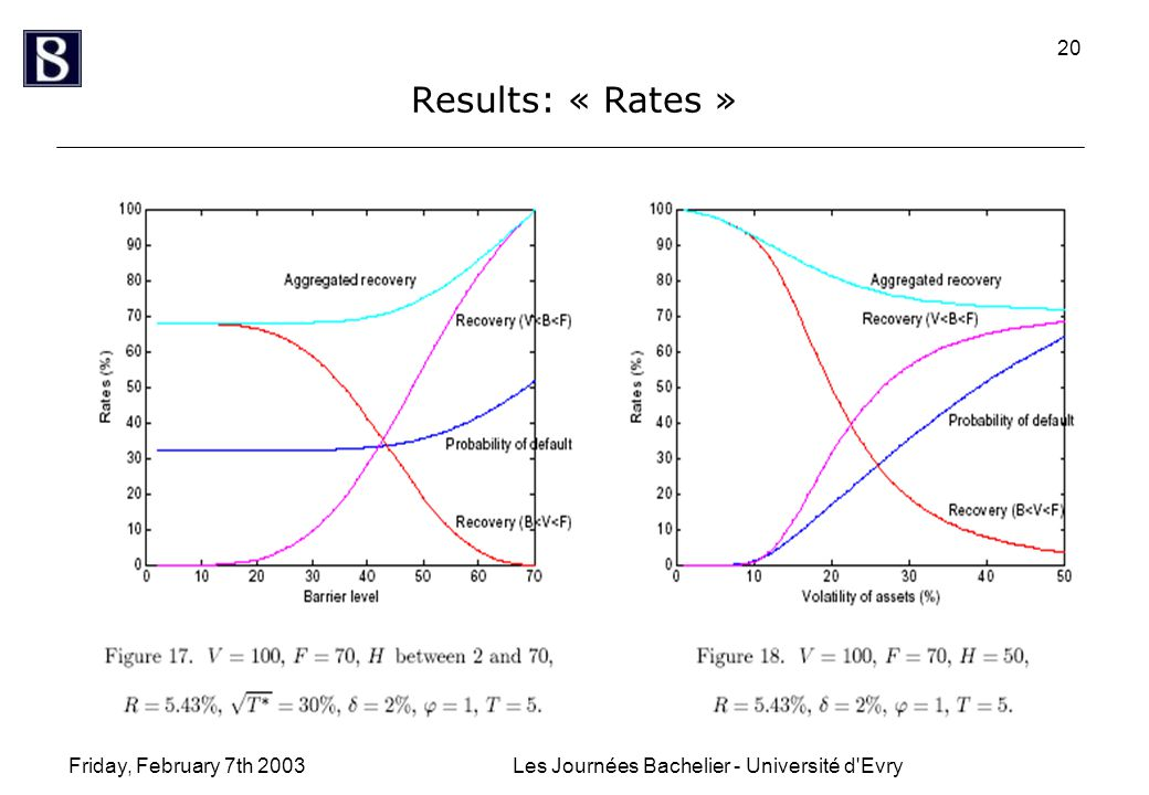 Friday, February 7th 2003Les Journées Bachelier - Université d Evry 20 Results: « Rates »