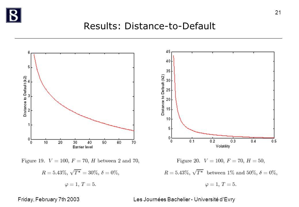 Friday, February 7th 2003Les Journées Bachelier - Université d Evry 21 Results: Distance-to-Default