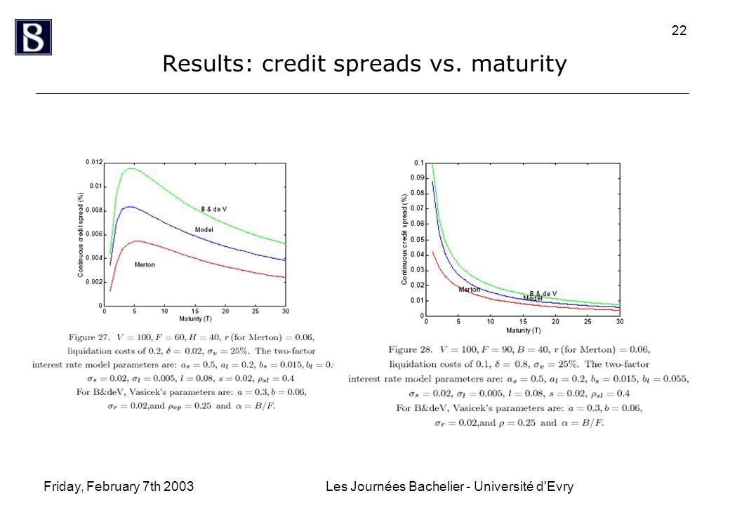 Friday, February 7th 2003Les Journées Bachelier - Université d'Evry 22 Results: credit spreads vs. maturity