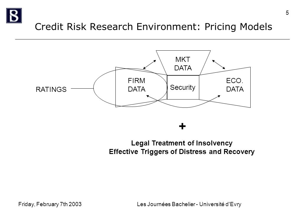 Friday, February 7th 2003Les Journées Bachelier - Université d Evry 5 Credit Risk Research Environment: Pricing Models Security MKT DATA ECO.
