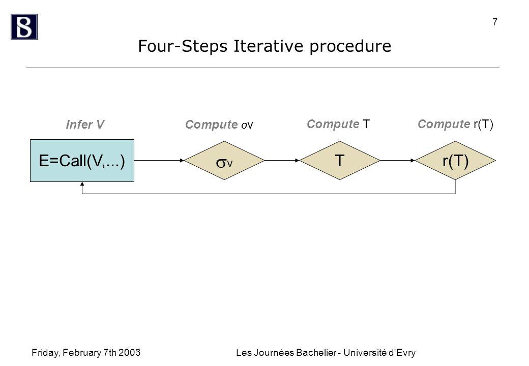 Friday, February 7th 2003Les Journées Bachelier - Université d Evry 7 Four-Steps Iterative procedure E=Call(V,...) vv T Infer V Compute  v Compute T r(T) Compute r(T)