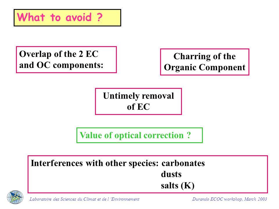 11TOT10TOT 11bTOT 12TOT 11TOT10TOT 11bTOT 13TOR I Interlaboratory comparisons Are not consistent Discrepancy is sample dependent Schmid et al, 2001