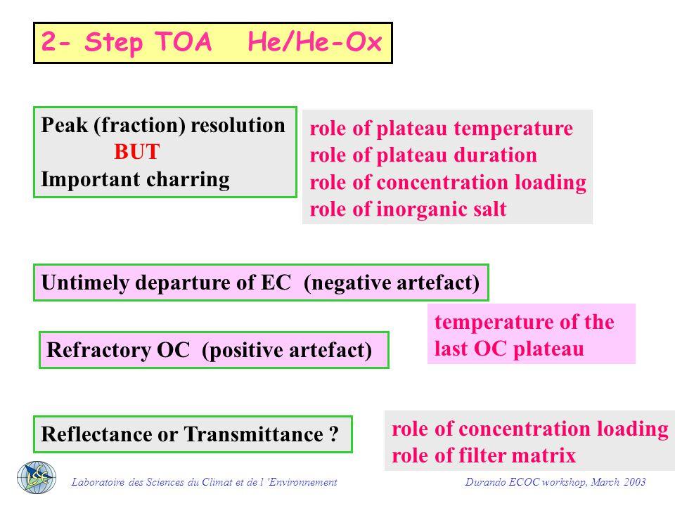 Temperature steps Optical (laser transmission) measurement C peaks Calibration Limit OC/EC 2 -step TOA example Laboratoire des Sciences du Climat et de l 'Environnement Durando ECOC workshop, March 2003 OC1 OC2 OC3 OC4 OP EC