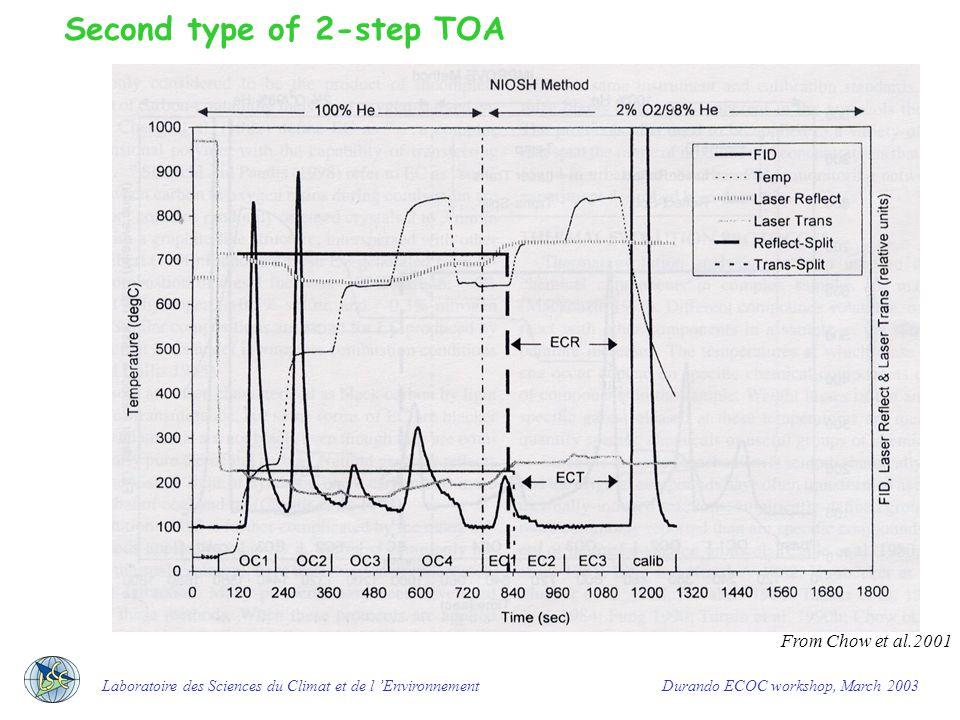 Laboratoire des Sciences du Climat et de l 'Environnement Durando ECOC workshop, March 2003 From Chow et al.,2001 First type of 2-step TOA