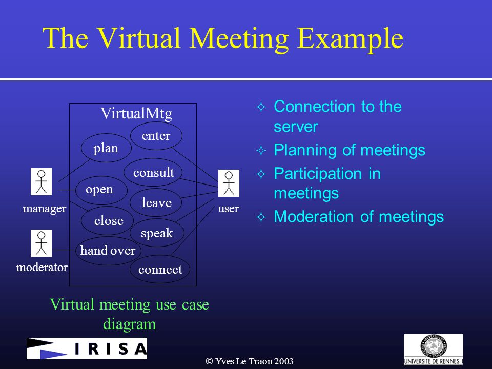  Yves Le Traon 2003 The Virtual Meeting Example  Connection to the server  Planning of meetings  Participation in meetings  Moderation of meetings VirtualMtg enter plan open close consult leave hand over speak moderator manageruser connect Virtual meeting use case diagram