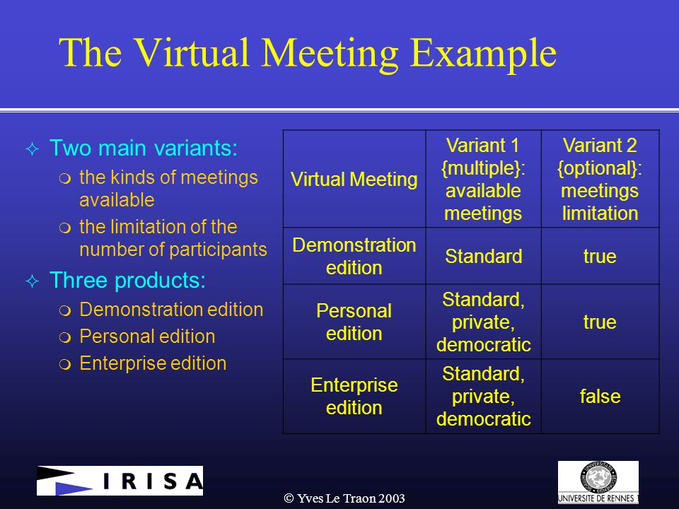  Yves Le Traon 2003 The Virtual Meeting Example  Two main variants:  the kinds of meetings available  the limitation of the number of participants  Three products:  Demonstration edition  Personal edition  Enterprise edition Virtual Meeting Variant 1 {multiple}: available meetings Variant 2 {optional}: meetings limitation Demonstration edition Standardtrue Personal edition Standard, private, democratic true Enterprise edition Standard, private, democratic false