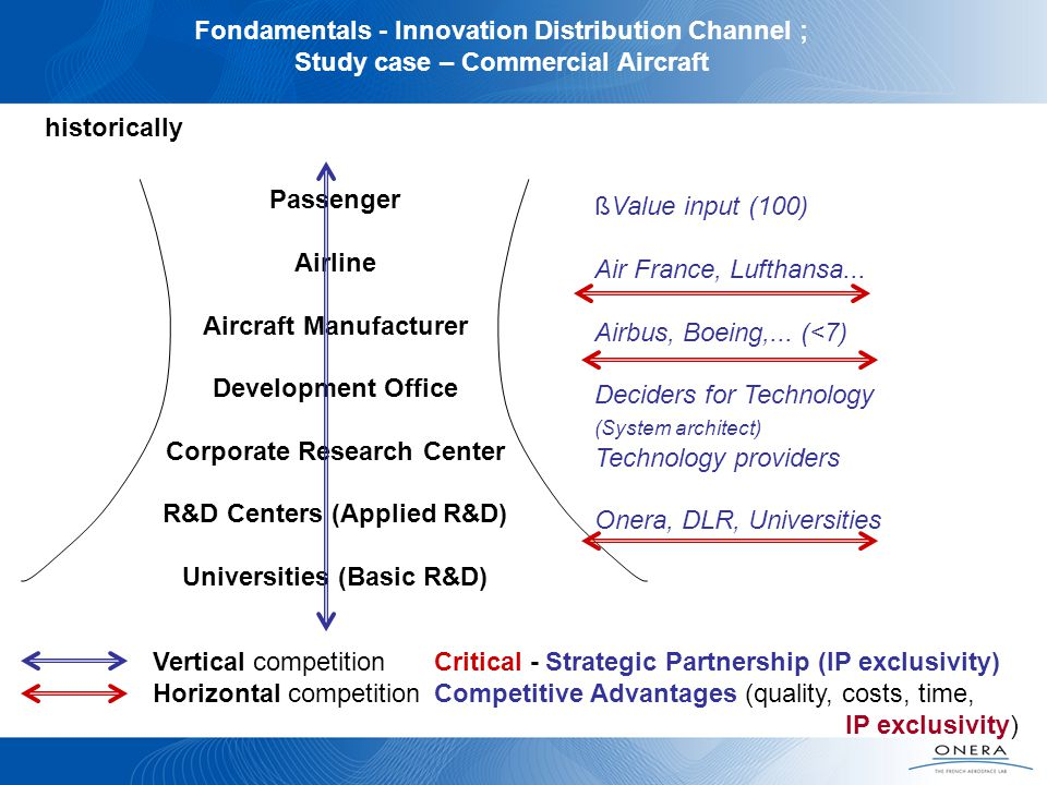 Fondamentals - Innovation Distribution Channel ; Study case – Commercial Aircraft Passenger Airline Aircraft Manufacturer Development Office Corporate Research Center R&D Centers (Applied R&D) Universities (Basic R&D) ßValue input (100) Air France, Lufthansa...
