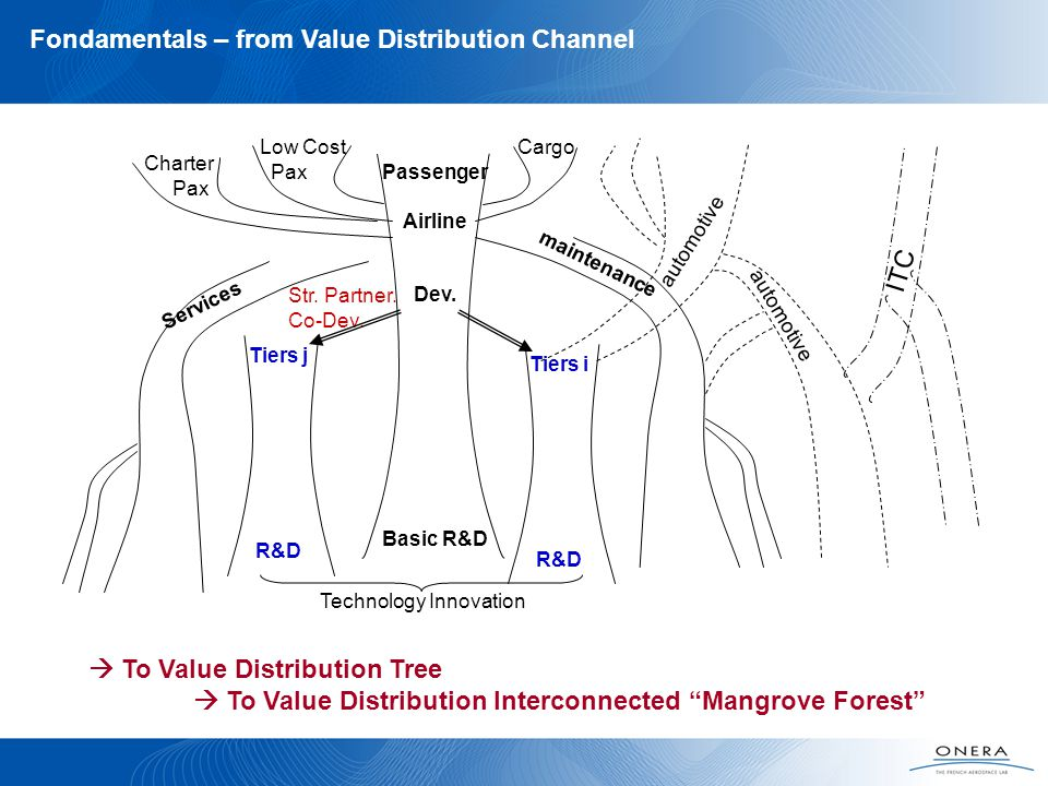 Fondamentals – from Value Distribution Channel maintenance Services Low Cost Pax Charter Pax Cargo Str.