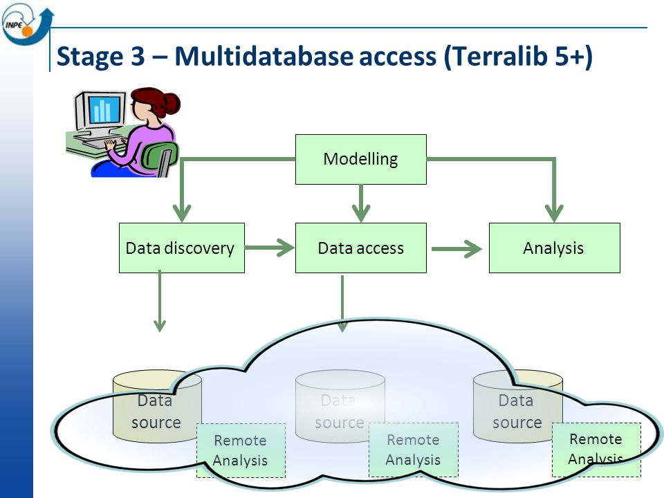 Stage 3 – Multidatabase access (Terralib 5+) Data source Data source Data source Modelling Data discoveryData accessAnalysis Remote Analysis