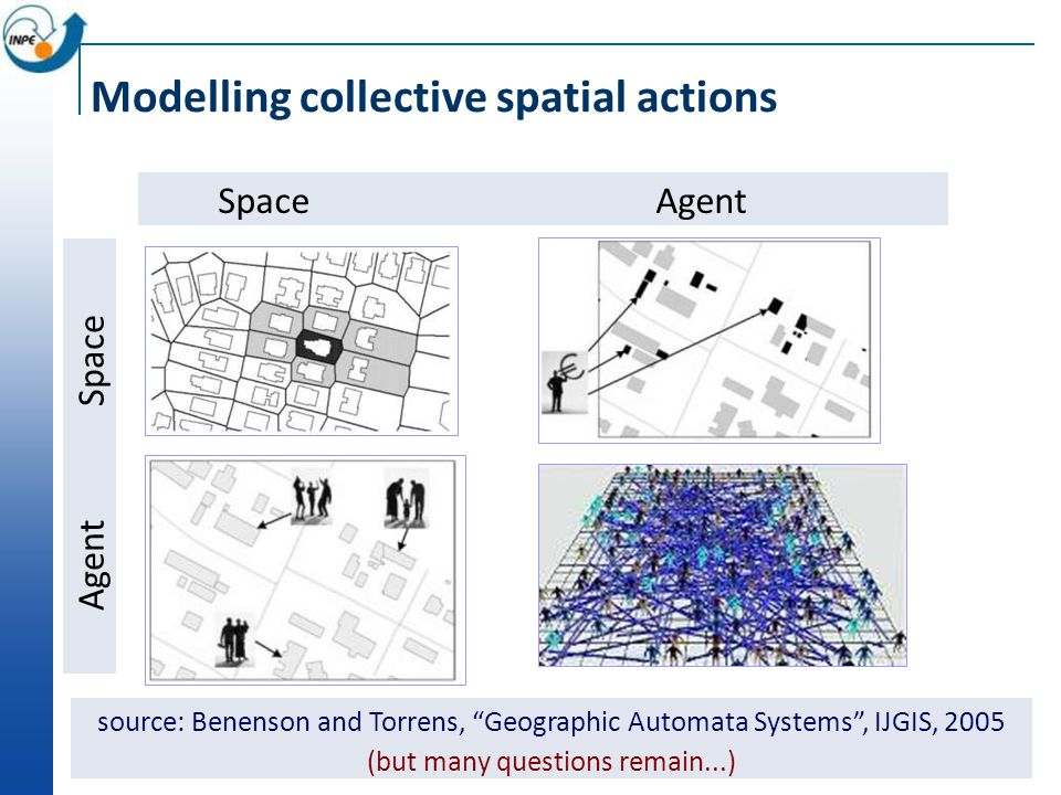 Agent Space Space Agent source: Benenson and Torrens, Geographic Automata Systems , IJGIS, 2005 (but many questions remain...) Modelling collective spatial actions