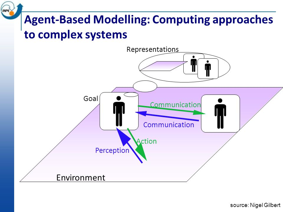 Agent-Based Modelling: Computing approaches to complex systems Goal Environment Representations Communication Action Perception Communication source: Nigel Gilbert