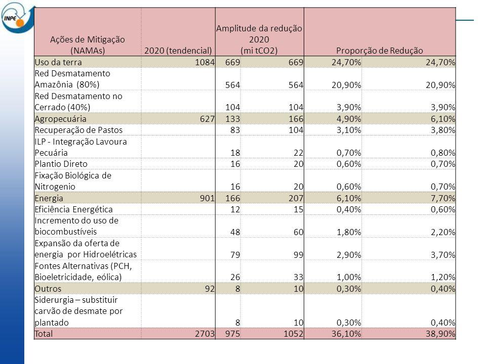 Ações de Mitigação (NAMAs)2020 (tendencial) Amplitude da redução 2020 Proporção de Redução (mi tCO2) Uso da terra1084669 24,70% Red Desmatamento Amazônia (80%) 564 20,90% Red Desmatamento no Cerrado (40%) 104 3,90% Agropecuária6271331664,90%6,10% Recuperação de Pastos 831043,10%3,80% ILP - Integração Lavoura Pecuária 18220,70%0,80% Plantio Direto 16200,60%0,70% Fixação Biológica de Nitrogenio 16200,60%0,70% Energia9011662076,10%7,70% Eficiência Energética 12150,40%0,60% Incremento do uso de biocombustíveis 48601,80%2,20% Expansão da oferta de energia por Hidroelétricas 79992,90%3,70% Fontes Alternativas (PCH, Bioeletricidade, eólica) 26331,00%1,20% Outros928100,30%0,40% Siderurgia – substituir carvão de desmate por plantado 8100,30%0,40% Total2703975105236,10%38,90%