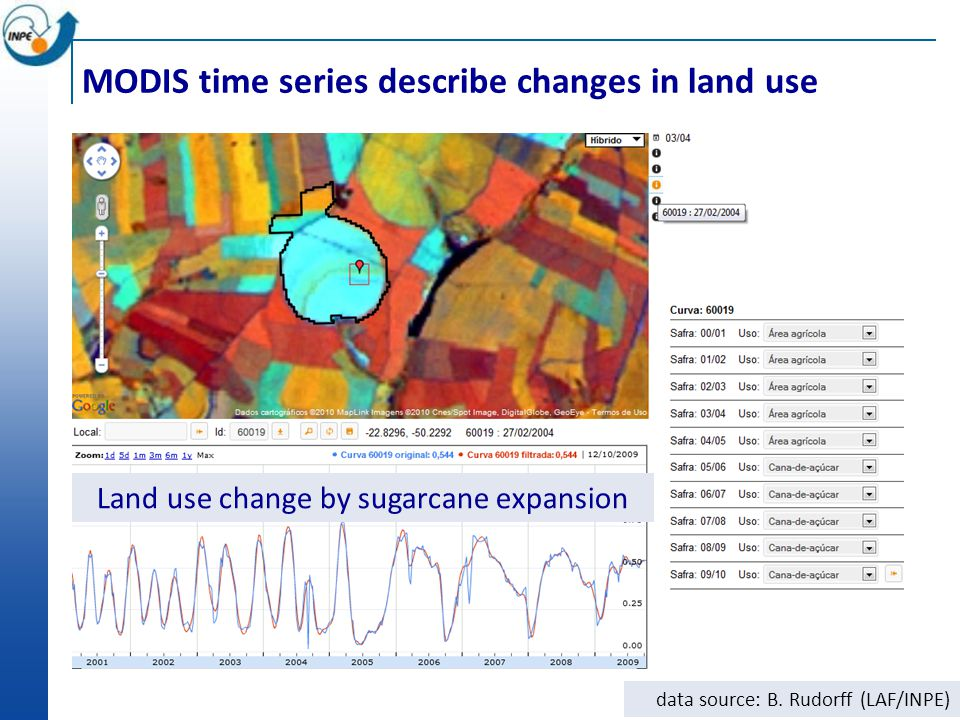 MODIS time series describe changes in land use Land use change by sugarcane expansion