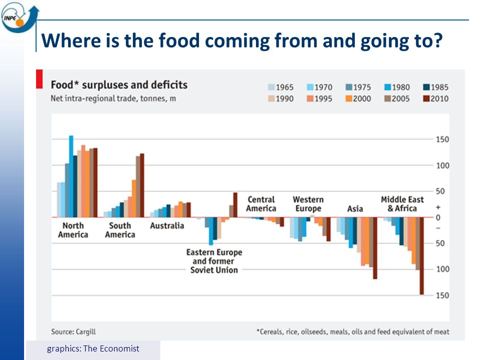 Where is the food coming from and going to? graphics: The Economist