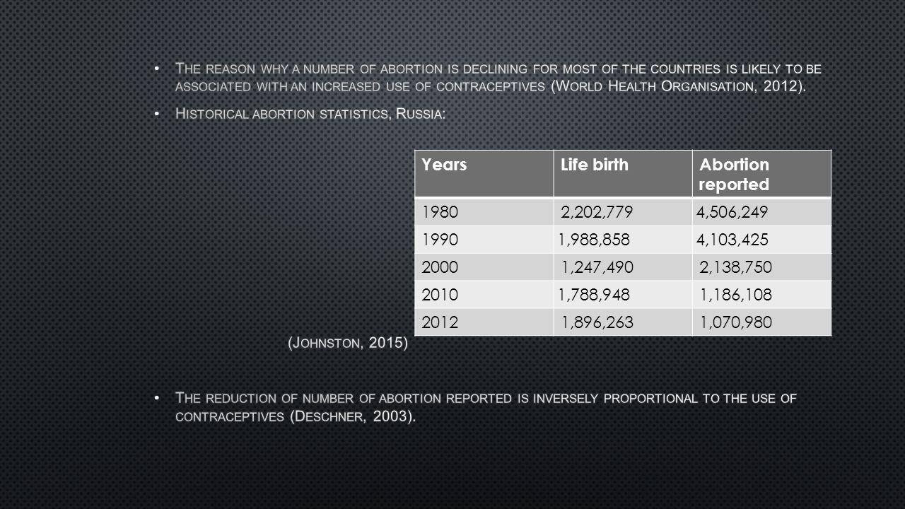YearsLife birthAbortion reported 19802,202,779 4,506,249 1990 1,988,8584,103,425 20001,247,4902,138,750 2010 1,788,948 1,186,108 20121,896,2631,070,98