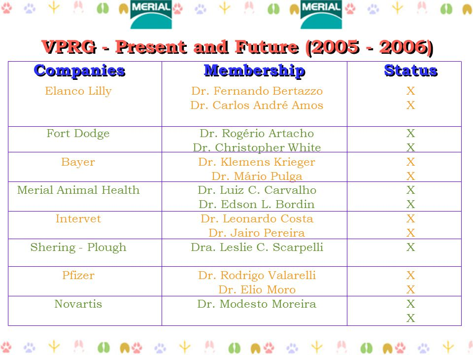 VPRG - Present and Future (2005 - 2006) Companies Membership Status Elanco Lilly Fort Dodge Bayer Merial Animal Health Intervet Shering - Plough Pfizer Novartis Dr.