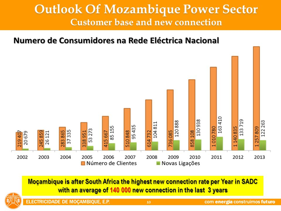 ELECTRICIDADE DE MOÇAMBIQUE, E.P. com energia construimos futuro 10 Moçambique is after South Africa the highest new connection rate per Year in SADC