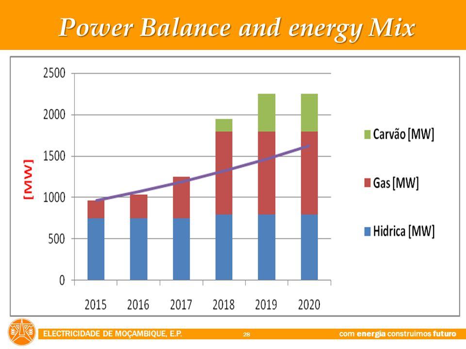 ELECTRICIDADE DE MOÇAMBIQUE, E.P. com energia construimos futuro 28 Power Balance and energy Mix