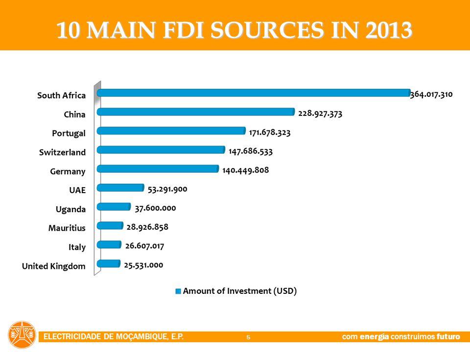 ELECTRICIDADE DE MOÇAMBIQUE, E.P. com energia construimos futuro 5 10 MAIN FDI SOURCES IN 2013