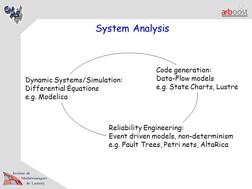 System Analysis Dynamic Systems/Simulation: Differential Equations e.g. Modelica Code generation: Data-Flow models e.g. State Charts, Lustre Reliabili