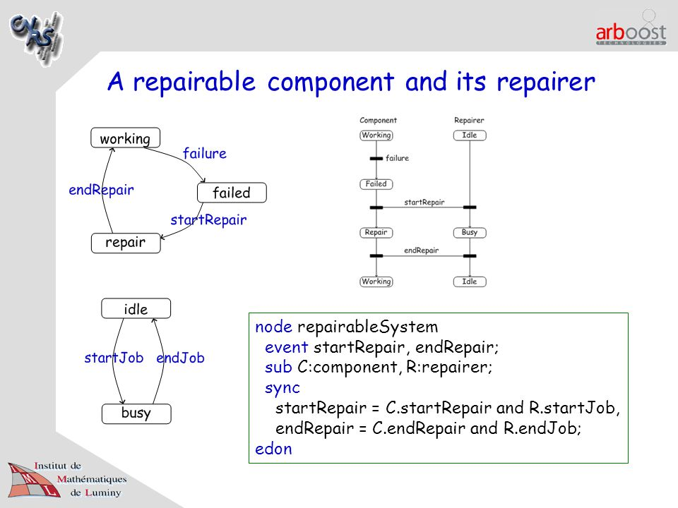 A repairable component and its repairer node repairableSystem event startRepair, endRepair; sub C:component, R:repairer; sync startRepair = C.startRepair and R.startJob, endRepair = C.endRepair and R.endJob; edon