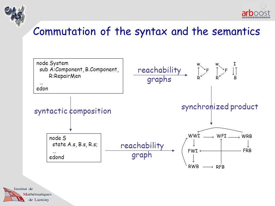 Commutation of the syntax and the semantics node System sub A:Component, B.Component, R:RepairMen … edon node S state A.s, B.s, R.s; … edond syntactic composition reachability graphs reachability graph synchronized product