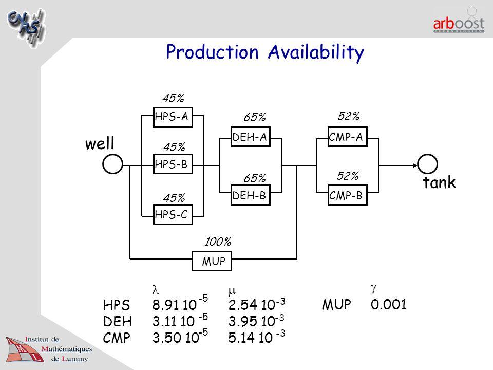 Production Availability HPS-A HPS-B HPS-C DEH-A DEH-B CMP-A CMP-B MUP 45% 65% 52% 100% HPS8.91 10 DEH3.11 10 CMP3.50 10  2.54 10 3.95 10 5.14 10 -5 -3  MUP0.001 well tank