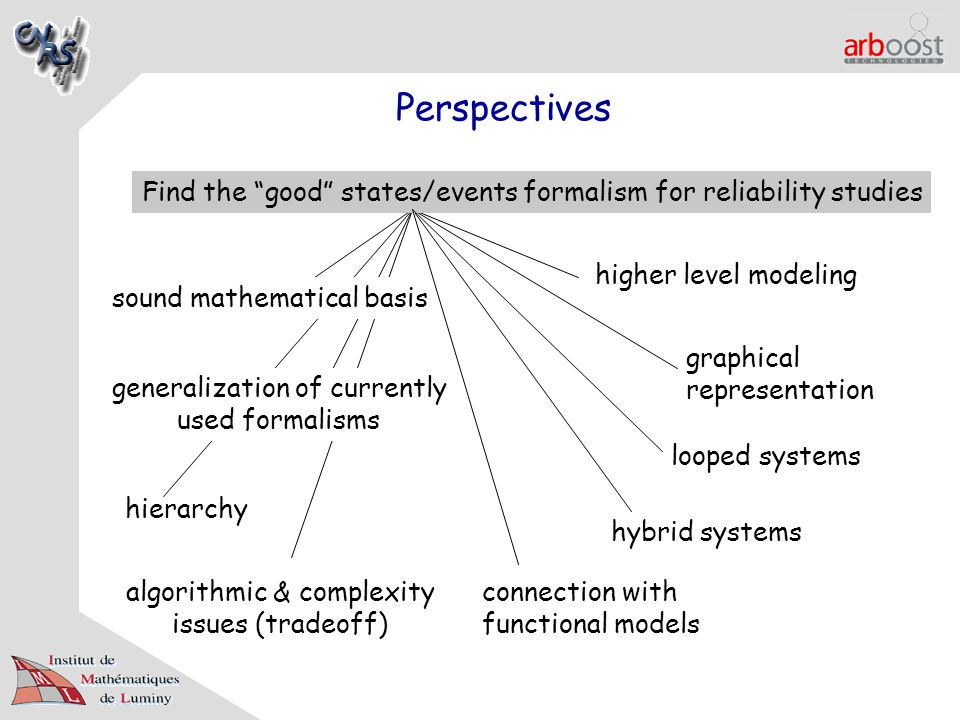Perspectives Find the good states/events formalism for reliability studies sound mathematical basis graphical representation generalization of currently used formalisms looped systems hierarchy algorithmic & complexity issues (tradeoff) connection with functional models hybrid systems higher level modeling