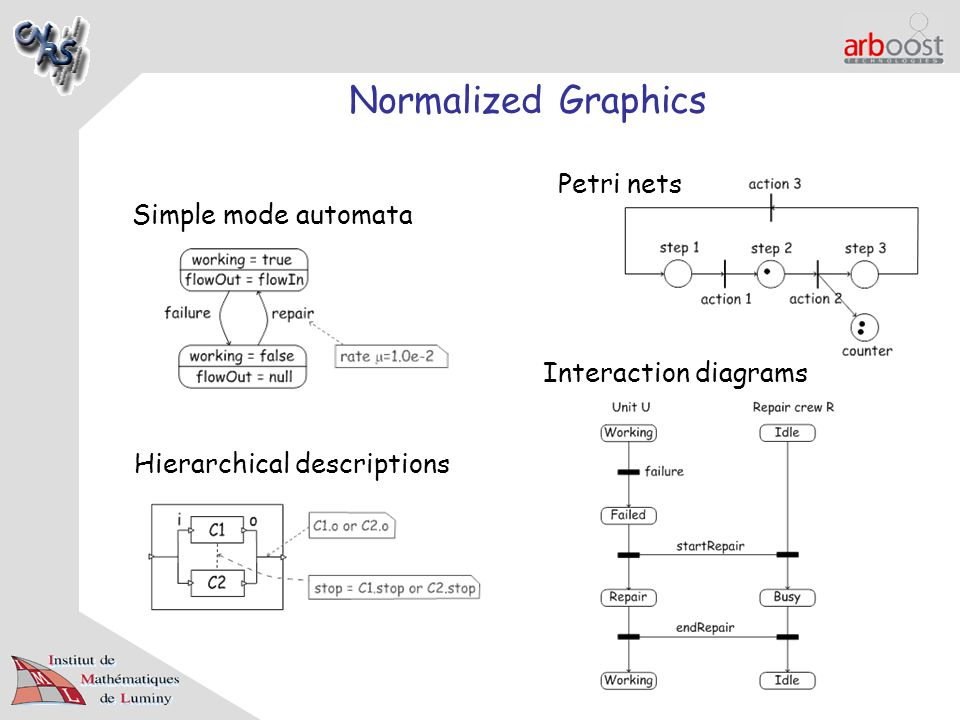 Normalized Graphics Simple mode automata Petri nets Hierarchical descriptions Interaction diagrams