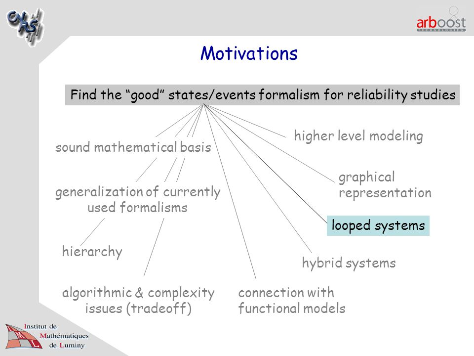 Motivations Find the good states/events formalism for reliability studies sound mathematical basis graphical representation generalization of currently used formalisms looped systems hierarchy algorithmic & complexity issues (tradeoff) connection with functional models hybrid systems higher level modeling